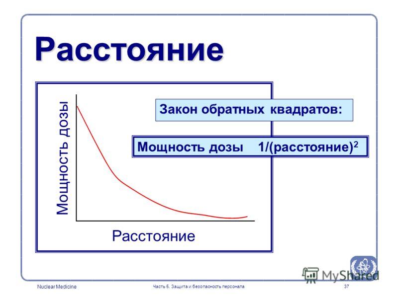 Nuclear Medicine Часть 5. Защита и безопасность персонала37 Расстояние Расстояние Мощность дозы Мощность дозы 1/(расстояние) 2 Закон обратных квадратов:
