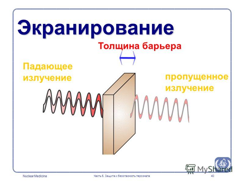 Nuclear Medicine Часть 5. Защита и безопасность персонала40 Экранирование Падающее излучение пропущенное излучение Толщина барьера