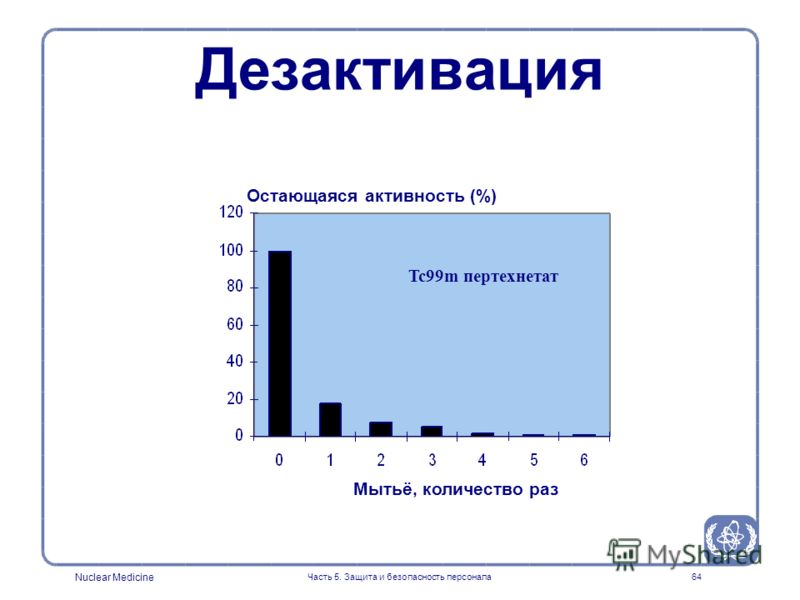 Nuclear Medicine Часть 5. Защита и безопасность персонала64 Остающаяся активность (%) Мытьё, количество раз Tc99m пертехнетат Дезактивация