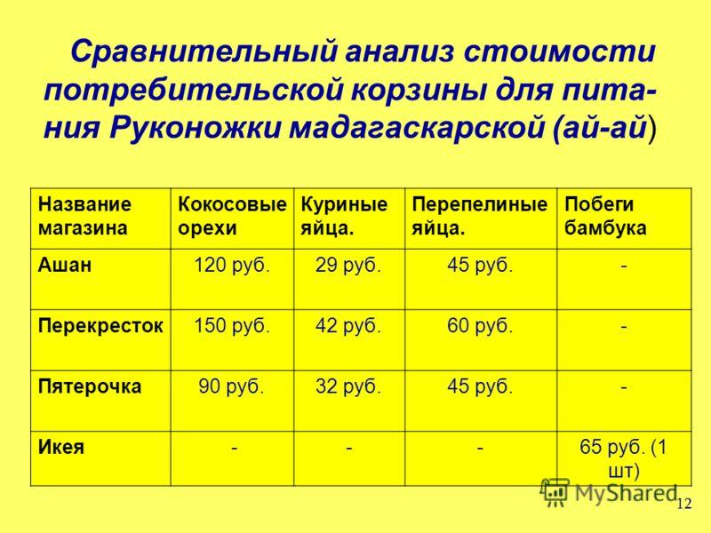 Сравнительный анализ стоимости потребительской корзины для пита- ния Руконожки мадагаскарской (ай-ай) 12 Название магазина Кокосовые орехи Куриные яйца. Перепелиные яйца. Побеги бамбука Ашан120 руб.29 руб.45 руб.- Перекресток150 руб.42 руб.60 руб.- П