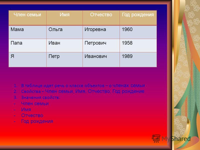 Член семьиИмяОтчествоГод рождения МамаОльгаИгоревна1960 ПапаИванПетрович1958 ЯПетрИванович1989 1.В таблице идет речь о классе объектов – о членах семьи 2.Свойства – Член семьи, Имя, Отчество, Год рождение 3.Значения свойств: -Член семьи -Имя -Отчеств