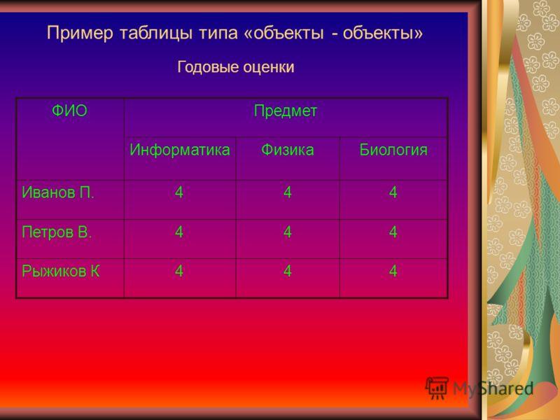 Пример таблицы типа «объекты - объекты» ФИОПредмет ИнформатикаФизикаБиология Иванов П.444 Петров В.444 Рыжиков К444 Годовые оценки