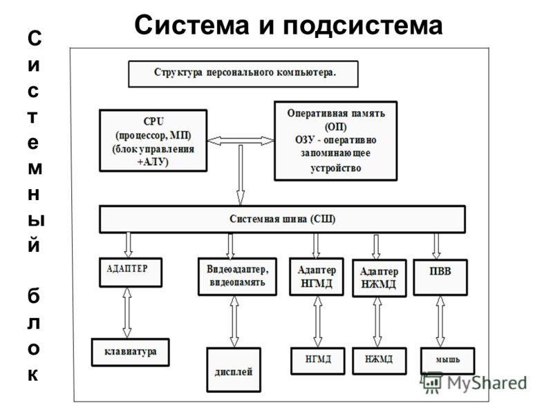 Система и подсистема Системный блокСистемный блок
