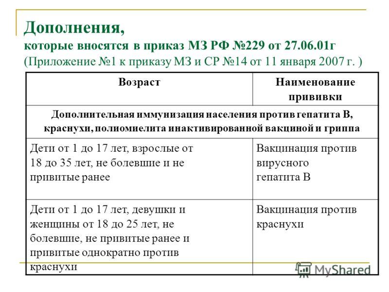 Дополнения, которые вносятся в приказ МЗ РФ 229 от 27.06.01г ( Приложение 1 к приказу МЗ и СР 14 от 11 января 2007 г. ) ВозрастНаименование прививки Дополнительная иммунизация населения против гепатита В, краснухи, полиомиелита инактивированной вакци