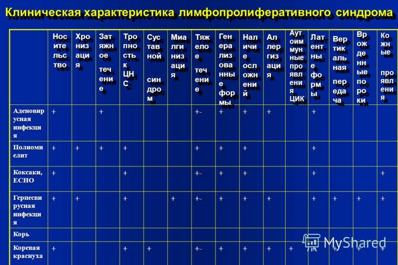 Аденовир усная инфекци я +++-++++ Полиоми елит ++++++++ Коксаки, ECHO +++-++++ Герпесви русная инфекци я +++++-+++++++ Корь Коревая краснуха ++++-++++++++ Клиническая характеристика лимфопролиферативного синдрома Нос ите льс тво Хро низ аци я Зат яжн