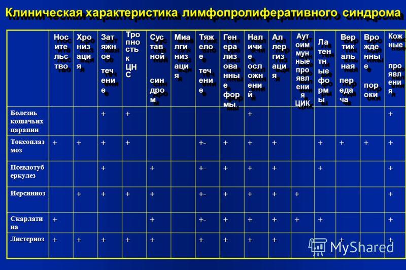 Тро пно сть к ЦН С Болезнь кошачьих царапин ++++ Токсоплаз моз +++++-+++++++ Псевдотуб еркулез +++-+++++ Иерсиниоз+++++-+++++ Скарлати на +++-++++++ Листериоз+++++++++++ Клиническая характеристика лимфопролиферативного синдрома Нос ите льс тво Хро ни