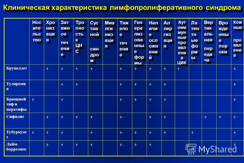 Бруцеллез++++++++++ Туляреми я +++++++ Брюшной тиф и паратифы +++++++ Сифилис+++++-+++++ Тубуркуле з +++++-+++++ Лайм- боррелиоз +++++-+++ Клиническая характеристика лимфопролиферативного синдрома Нос ите льс тво Хро низ аци я Зат яжн ое теч ени е За