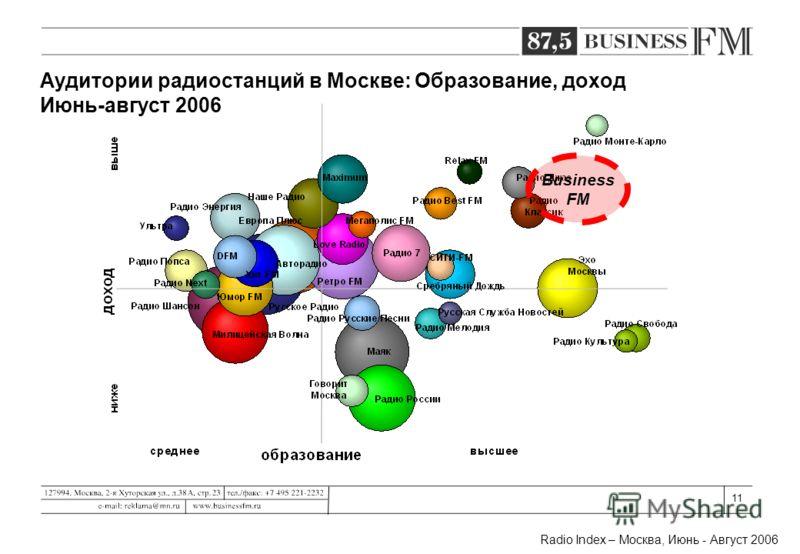 11 Business FM Radio Index – Москва, Июнь - Август 2006 Аудитории радиостанций в Москве: Образование, доход Июнь-август 2006
