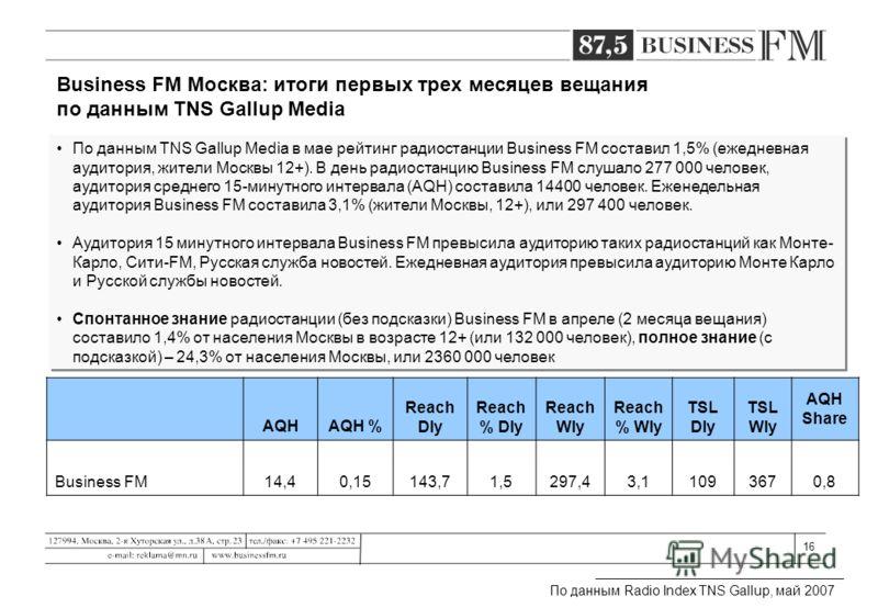 16 Business FM Москва: итоги первых трех месяцев вещания по данным TNS Gallup Media AQHAQH % Reach Dly Reach % Dly Reach Wly Reach % Wly TSL Dly TSL Wly AQH Share Business FM14,40,15143,71,5297,43,11093670,8 По данным TNS Gallup Media в мае рейтинг р