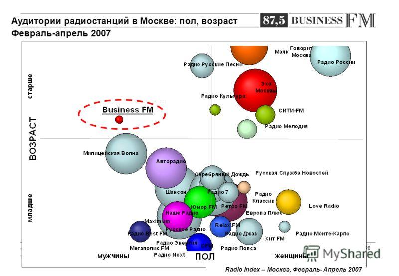 20 Radio Index – Москва, Февраль- Апрель 2007 Аудитории радиостанций в Москве: пол, возраст Февраль-апрель 2007