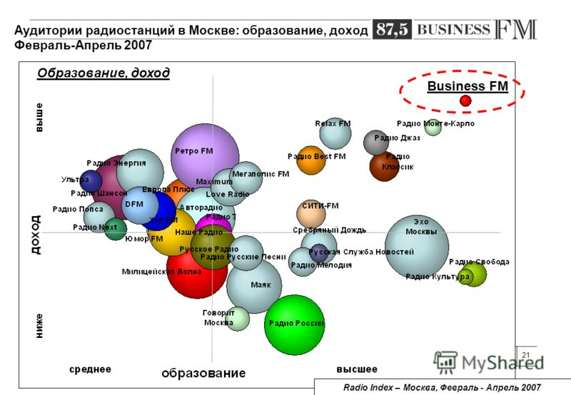 21 Образование, доход Radio Index – Москва, Февраль - Апрель 2007 Business FM Аудитории радиостанций в Москве: образование, доход Февраль-Апрель 2007