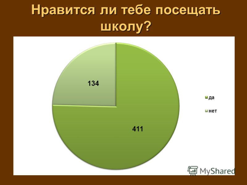 Нравится ли тебе посещать школу?