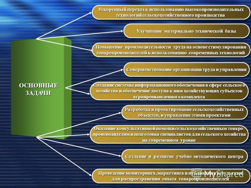 ОСНОВНЫЕЗАДАЧИ Ускоренный переход к использованию высокопроизводительных технологий сельскохозяйственного производства Ускоренный переход к использованию высокопроизводительных технологий сельскохозяйственного производства Улучшение материально-техни