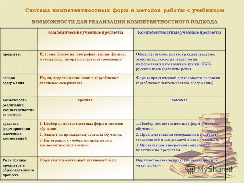 ВОЗМОЖНОСТИ ДЛЯ РЕАЛИЗАЦИИ КОМПЕТЕНТНОСТНОГО ПОДХОДА Система компетентностных форм и методов работы с учебником ВОЗМОЖНОСТИ ДЛЯ РЕАЛИЗАЦИИ КОМПЕТЕНТНОСТНОГО ПОДХОДА Академические учебные предметы Компетентностные учебные предметы предметыИстория, био