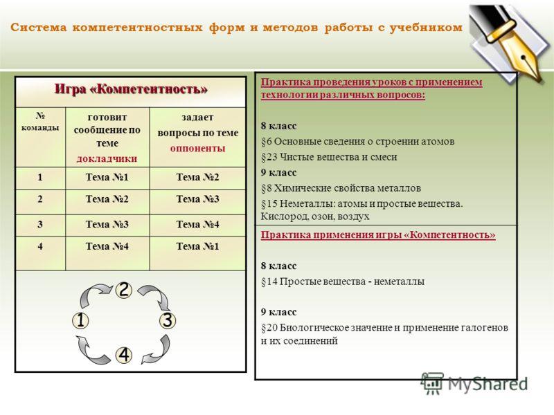 Система компетентностных форм и методов работы с учебником Игра «Компетентность» команды готовит сообщение по теме докладчики задает вопросы по теме оппоненты 1Тема 1Тема 2 2 Тема 3 3 Тема 4 4 Тема 1 1 Практика проведения уроков с применением техноло