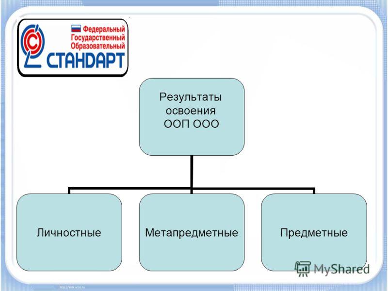 Результаты освоения ООП ООО ЛичностныеМетапредметныеПредметные