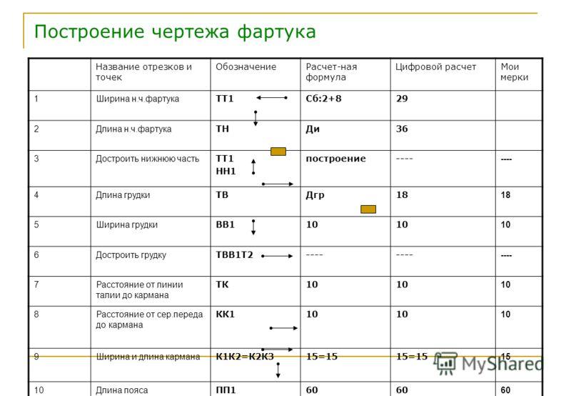 Построение чертежа фартука Название отрезков и точек ОбозначениеРасчет-ная формула Цифровой расчетМои мерки 1Ширина н.ч.фартука ТТ1Сб:2+829 2Длина н.ч.фартука ТНДи36 3Достроить нижнюю часть ТТ1 НН1 построение---- 4Длина грудки ТВДгр18 5Ширина грудки