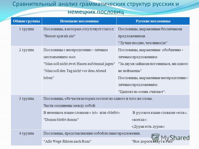 Сравнительный анализ грамматических структур русских и немецких пословиц Общие группыНемецкие пословицыРусские пословицы 1 группа Пословицы, в которых отсутствует глагол: