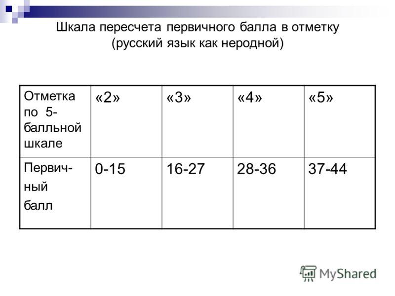 Шкала пересчета первичного балла в отметку (русский язык как неродной) Отметка по 5- балльной шкале «2»«3»«4»«5» Первич- ный балл 0-1516-2728-3637-44