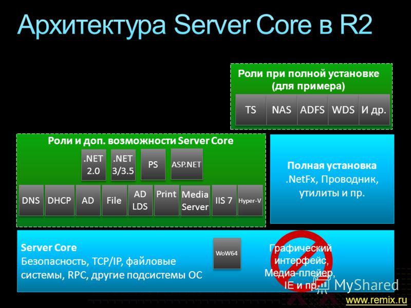 Роли и доп. возможности Server Core Server Core Безопасность, TCP/IP, файловые системы, RPC, другие подсистемы ОС Server Core Безопасность, TCP/IP, файловые системы, RPC, другие подсистемы ОС DNS DHCP File AD Полная установка.NetFx, Проводник, утилит