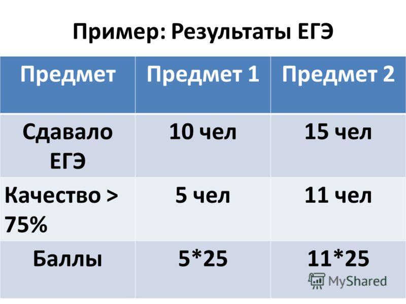 Пример: Результаты ЕГЭ ПредметПредмет 1Предмет 2 Сдавало ЕГЭ 10 чел15 чел Качество > 75% 5 чел11 чел Баллы5*2511*25