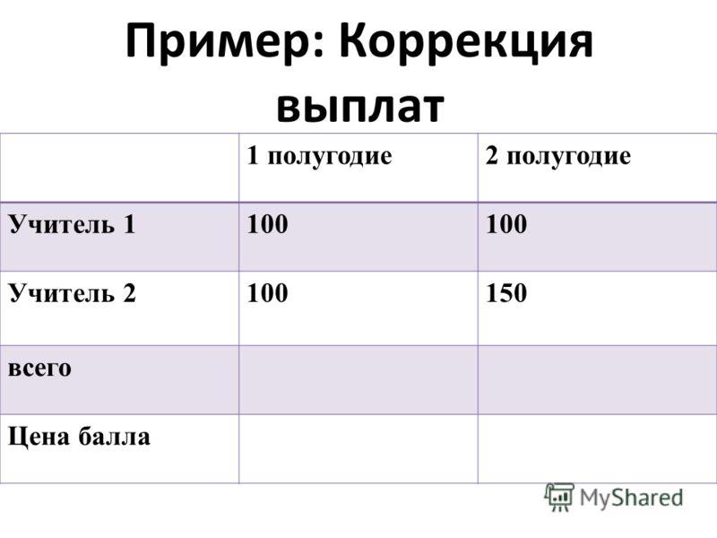 Пример: Коррекция выплат 1 полугодие2 полугодие Учитель 1100 Учитель 2100150 всего Цена балла