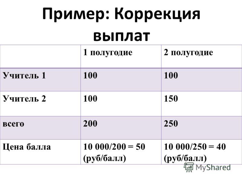 Пример: Коррекция выплат 1 полугодие2 полугодие Учитель 1100 Учитель 2100150 всего200250 Цена балла10 000/200 = 50 (руб/балл) 10 000/250 = 40 (руб/балл)