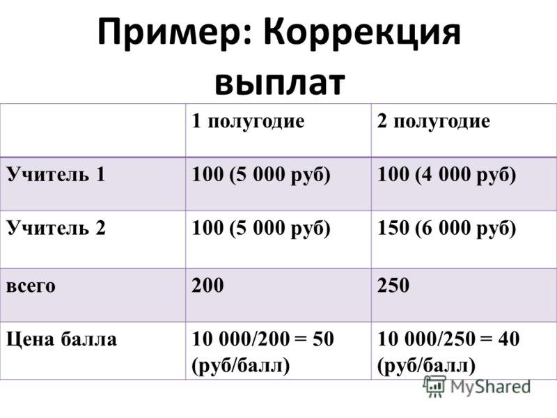 Пример: Коррекция выплат 1 полугодие2 полугодие Учитель 1100 (5 000 руб)100 (4 000 руб) Учитель 2100 (5 000 руб)150 (6 000 руб) всего200250 Цена балла10 000/200 = 50 (руб/балл) 10 000/250 = 40 (руб/балл)