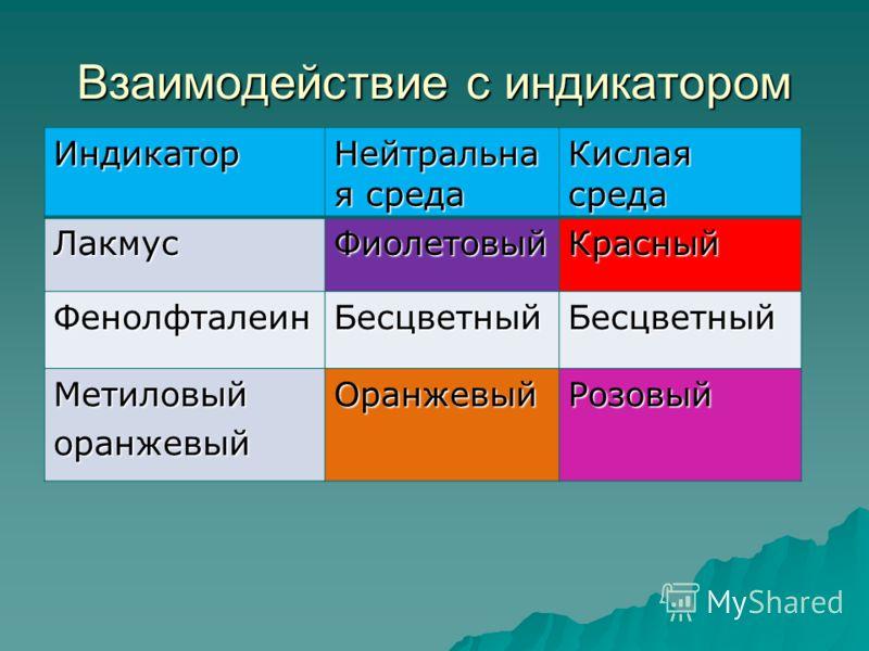Взаимодействие с индикатором Индикатор Нейтральна я среда Кислая среда ЛакмусФиолетовыйКрасный ФенолфталеинБесцветныйБесцветный МетиловыйоранжевыйОранжевыйРозовый