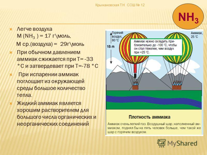 Крыжановская Т.Н. СОШ 12 Легче воздуха M (NH 3 ) = 17 г\моль, M ср.(воздуха) = 29г\моль При обычном давлением аммиак сжижается при T= -33 °С и затвердевает при T=-78 °С При испарении аммиак поглощает из окружающей среды большое количество тепла. Жидк