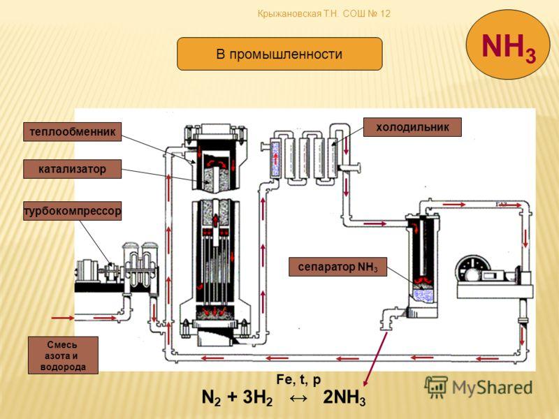 Крыжановская Т.Н. СОШ 12 В промышленности N 2 + 3H 2 2NH 3 Fe, t, p NH 3 Смесь азота и водорода турбокомпрессор катализатор теплообменник холодильник сепаратор NH 3