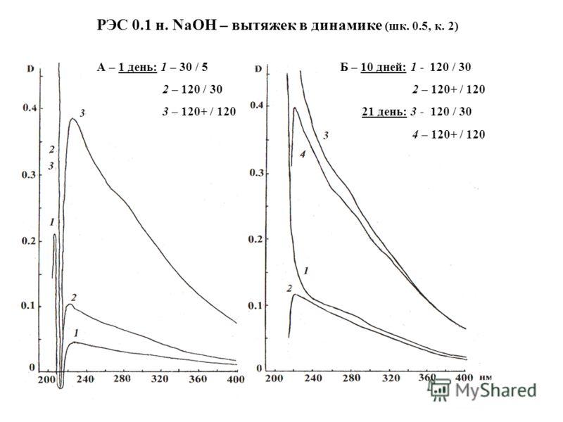 РЭС 0.1 н. NaOH – вытяжек в динамике (шк. 0.5, к. 2) А – 1 день: 1 – 30 / 5 2 – 120 / 30 3 – 120+ / 120 Б – 10 дней: 1 - 120 / 30 2 – 120+ / 120 21 день: 3 - 120 / 30 4 – 120+ / 120