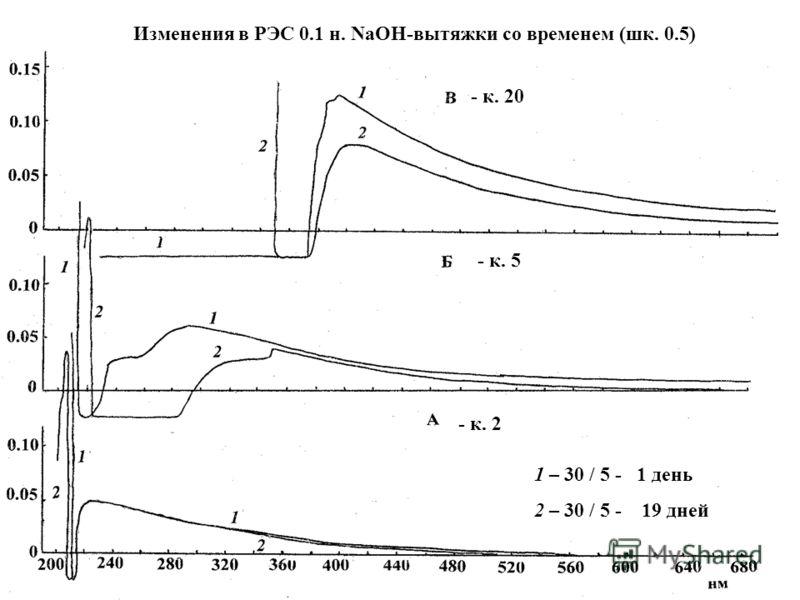 Изменения в РЭС 0.1 н. NaOH-вытяжки со временем (шк. 0.5) - к. 20 - к. 5 - к. 2 1 – 30 / 5 - 1 день 2 – 30 / 5 - 19 дней