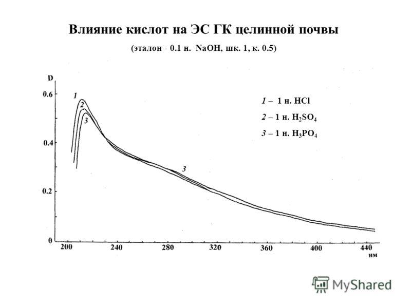 Влияние кислот на ЭС ГК целинной почвы (эталон - 0.1 н. NaOH, шк. 1, к. 0.5) 1 – 1 н. HCl 2 – 1 н. H 2 SO 4 3 – 1 н. H 3 PO 4