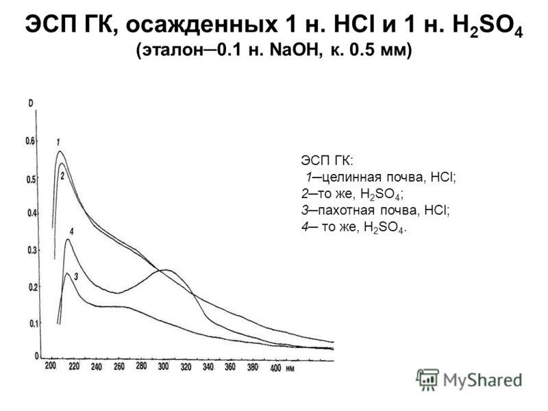 ЭСП ГК, осажденных 1 н. НСl и 1 н. H 2 SO 4 (эталон0.1 н. NaOH, к. 0.5 мм) ЭСП ГК: 1целинная почва, НСl; 2то же, H 2 SO 4 ; 3пахотная почва, НСl; 4 то же, H 2 SO 4.
