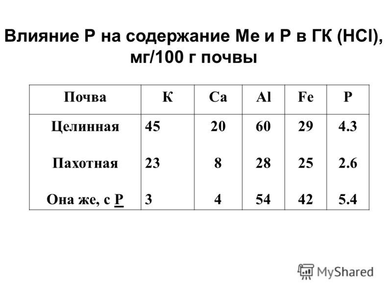 Влияние Р на содержание Ме и Р в ГК (НCl), мг/100 г почвы ПочваКCaAlFeP Целинная Пахотная Она же, с Р 45 23 3 20 8 4 60 28 54 29 25 42 4.3 2.6 5.4
