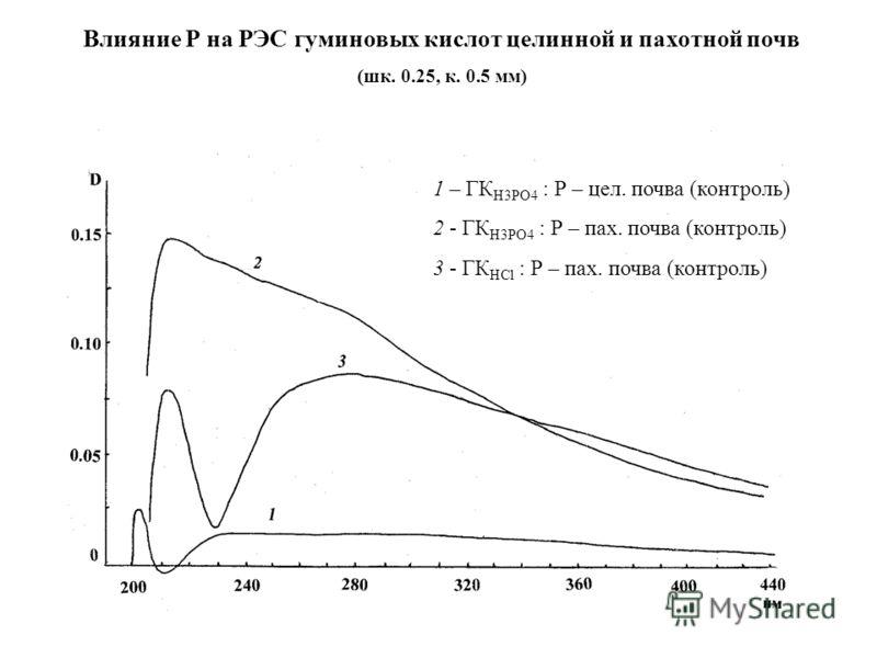 Влияние Р на РЭС гуминовых кислот целинной и пахотной почв (шк. 0.25, к. 0.5 мм) 1 – ГК Н3РО4 : Р – цел. почва (контроль) 2 - ГК Н3РО4 : Р – пах. почва (контроль) 3 - ГК HCl : Р – пах. почва (контроль)