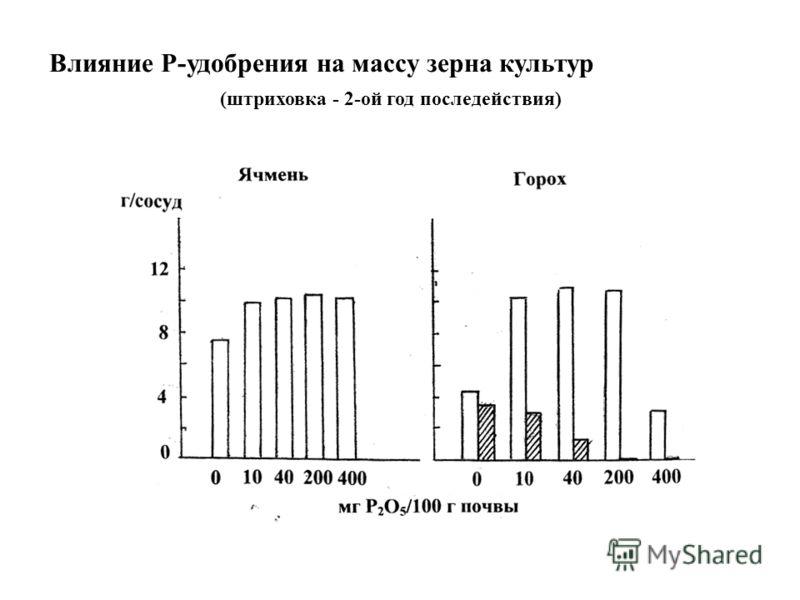 Влияние Р-удобрения на массу зерна культур (штриховка - 2-ой год последействия)