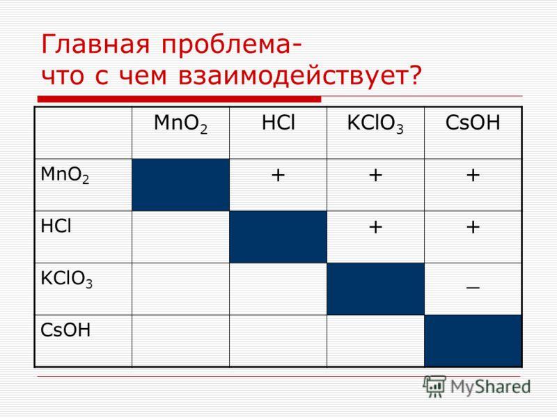 Главная проблема- что с чем взаимодействует? MnO 2 HClKClO 3 CsOH MnO 2 +++ HCl ++ KClO 3 _ CsOH