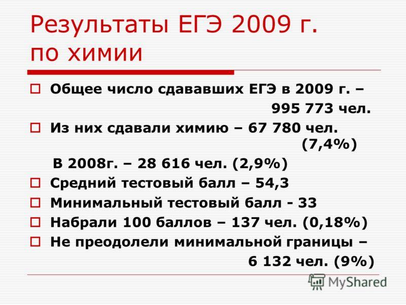 Результаты ЕГЭ 2009 г. по химии Общее число сдававших ЕГЭ в 2009 г. – 995 773 чел. Из них сдавали химию – 67 780 чел. (7,4%) В 2008г. – 28 616 чел. (2,9%) Средний тестовый балл – 54,3 Минимальный тестовый балл - 33 Набрали 100 баллов – 137 чел. (0,18