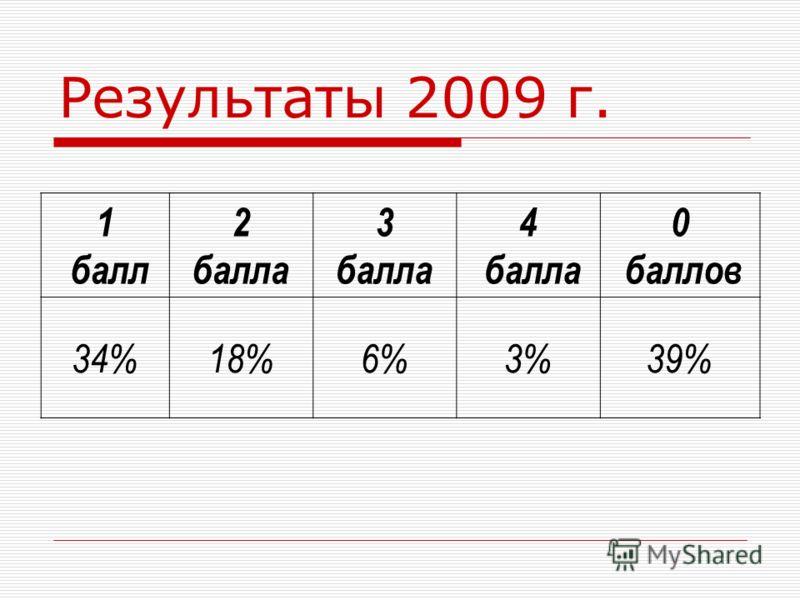 Результаты 2009 г. 1 балл 2 балла 3 балла 4 балла 0 баллов 34%18%6%6%3%39%