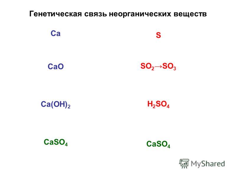 Генетическая связь неорганических веществ Са СаО Са(ОН) 2 СаSО 4 S SO 2 SO 3 H 2 SO 4 CaSO 4