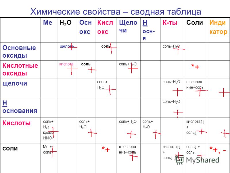 Химические свойства – сводная таблица МеH2OH2OОсн окс Кисл окс Щело чиН осн- я К-тыСолиИнди катор Основные оксиды щелочьсольсоль+Н 2 О Кислотные оксиды кислотасольсоль+Н 2 О *+ щелочи соль+ Н 2 О соль+Н 2 Он основа ние+соль Н Н основания соль+Н 2 О К