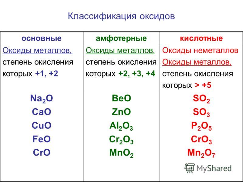 Классификация оксидов основныеамфотерныекислотные Оксиды металлов, степень окисления которых +1, +2 Оксиды металлов, степень окисления которых +2, +3, +4 Оксиды неметаллов Оксиды металлов, степень окисления которых > +5 Na 2 O CaO CuO FeO CrO BeO ZnO