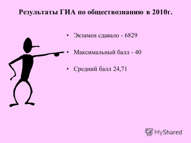 Результаты ГИА по обществознанию в 2010г. Экзамен сдавало - 6829 Максимальный балл - 40 Средний балл 24,71