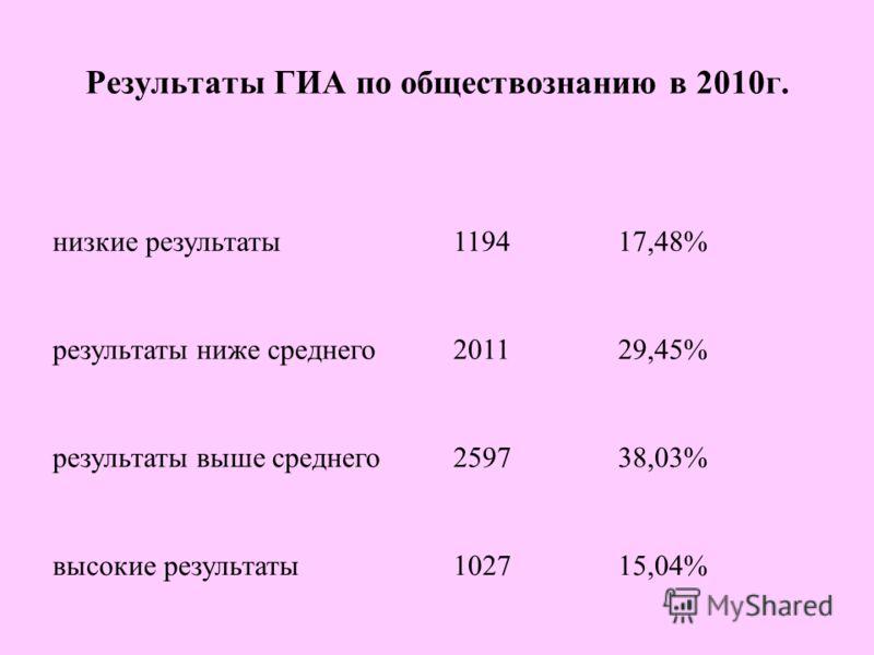 Результаты ГИА по обществознанию в 2010г. низкие результаты результаты ниже среднего результаты выше среднего высокие результаты 119417,48% 201129,45% 259738,03% 102715,04%