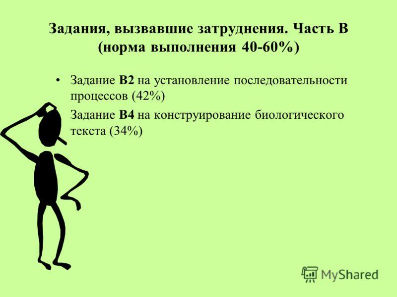Задание В2 на установление последовательности процессов (42%) Задание В4 на конструирование биологического текста (34%) Задания, вызвавшие затруднения. Часть В (норма выполнения 40-60%)