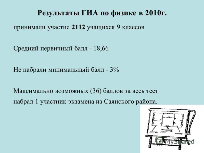 Результаты ГИА по физике в 2010г. принимали участие 2112 учащихся 9 классов Средний первичный балл - 18,66 Не набрали минимальный балл - 3% Максимально возможных (36) баллов за весь тест набрал 1 участник экзамена из Саянского района.
