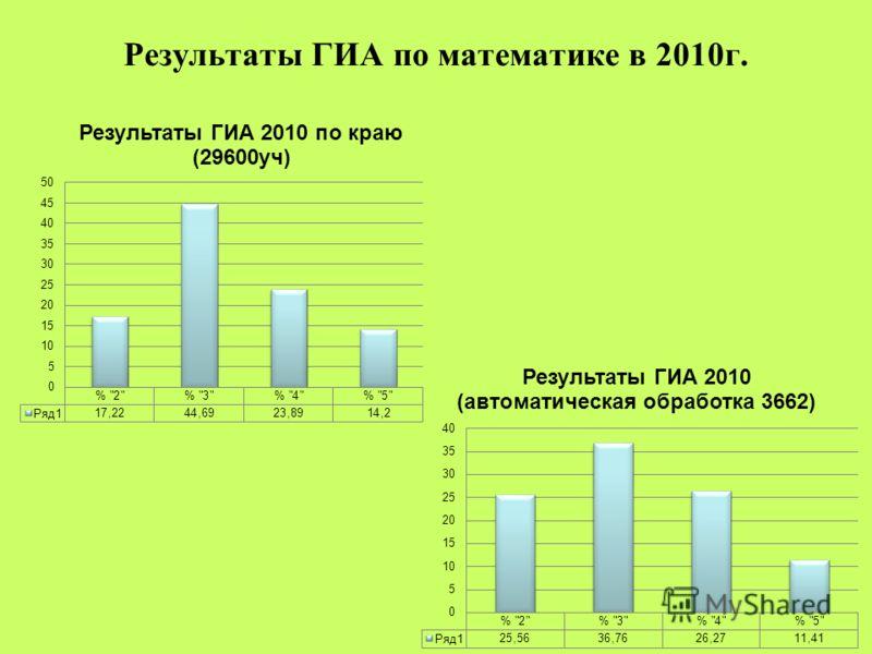 Результаты ГИА по математике в 2010г.