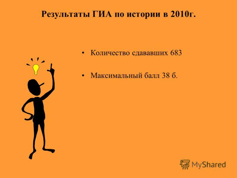 Результаты ГИА по истории в 2010г. Количество сдававших 683 Максимальный балл 38 б.